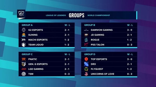 LoL Worlds 2020 week 1 group stage thoughts