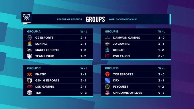 Day #26 | LoL Worlds 2020 week 1 group stage thoughts